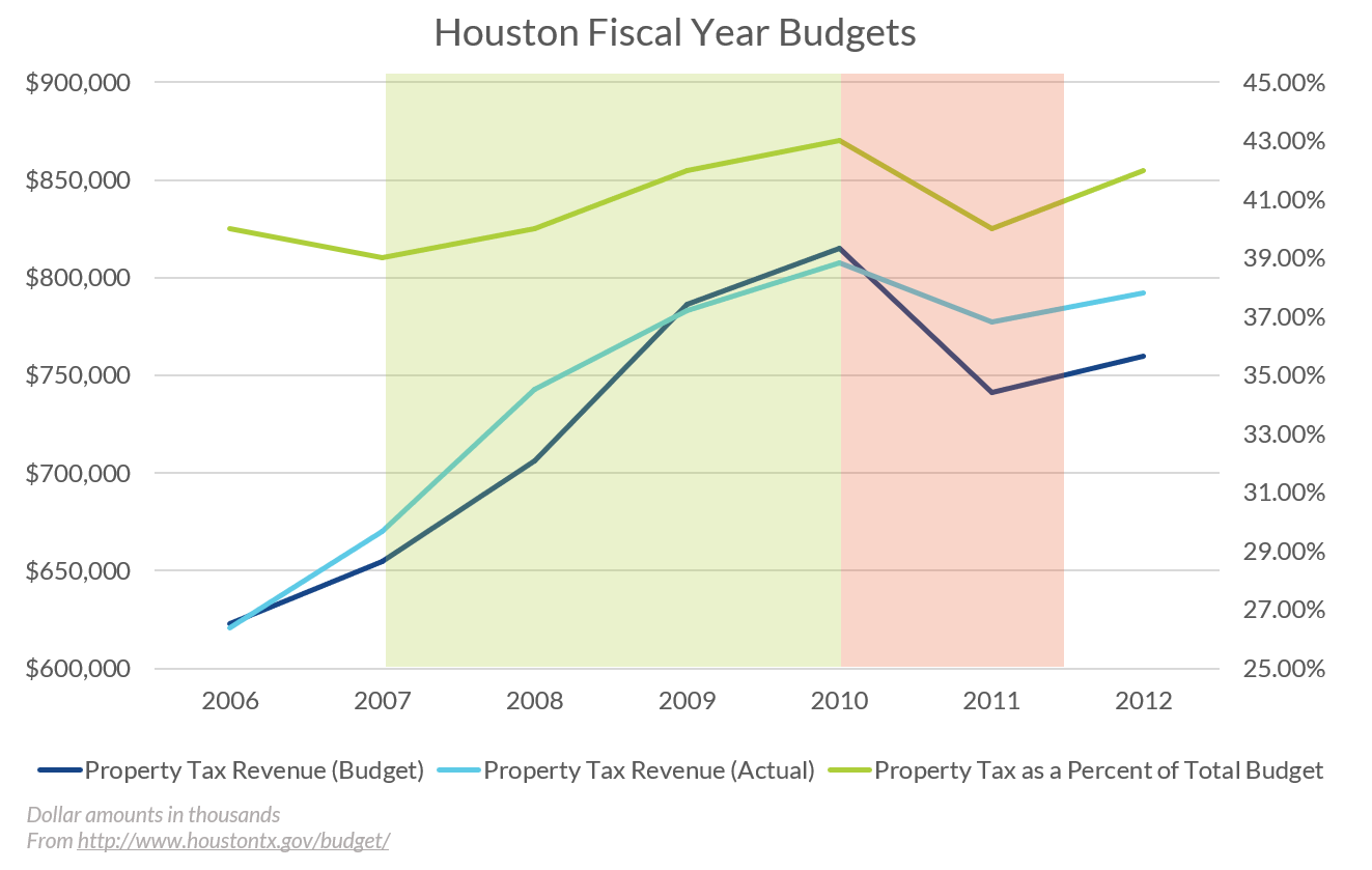 Houston Fiscal Year Budgets