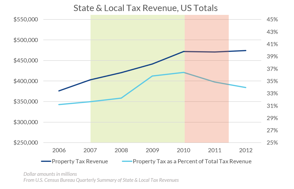 State and Local Tax Revenue, US Totals